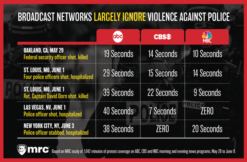 Protest-Obsessed TV Networks Barely Mention Violence Against Police