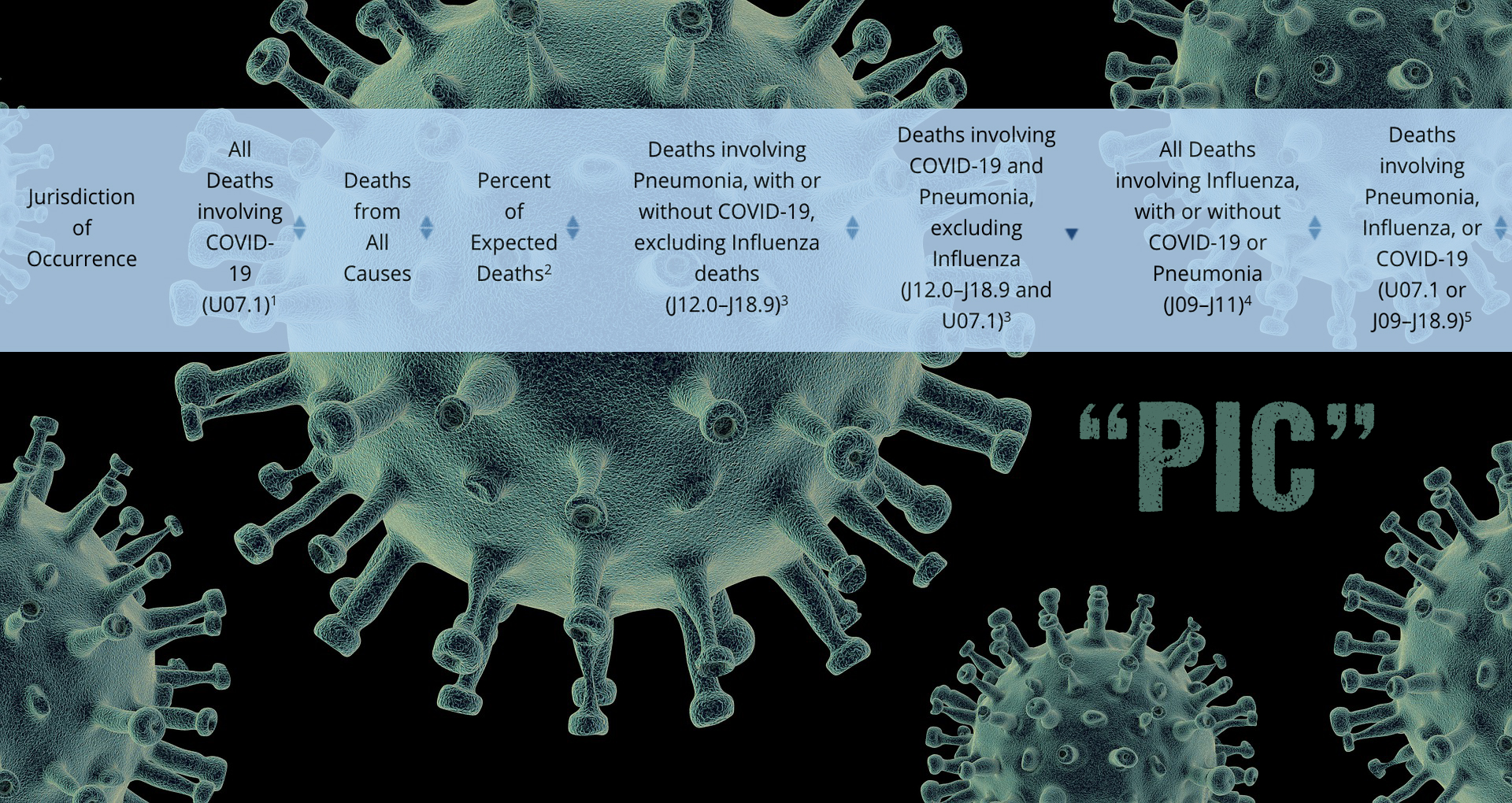 """COVID-19 Pt. 2: CDC's New """"PIC"""" and The Hidden Data"""