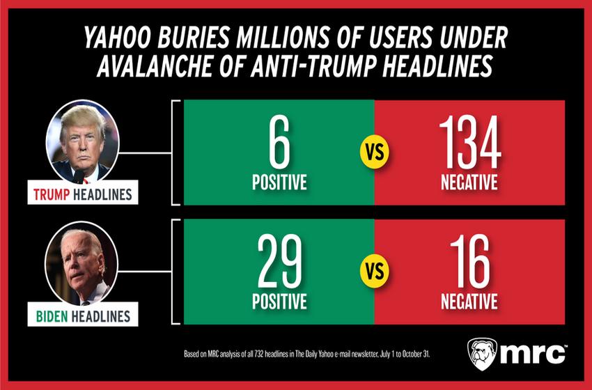Yahoo Buries Millions of Users Under Avalanche of Anti-Trump Headlines