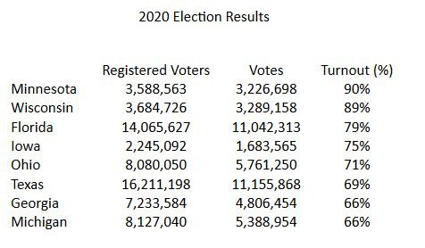 What is Going On? Minnesota and Wisconsin BOTH had 89%-90% Turnout — Something That Is Highly Unlikely