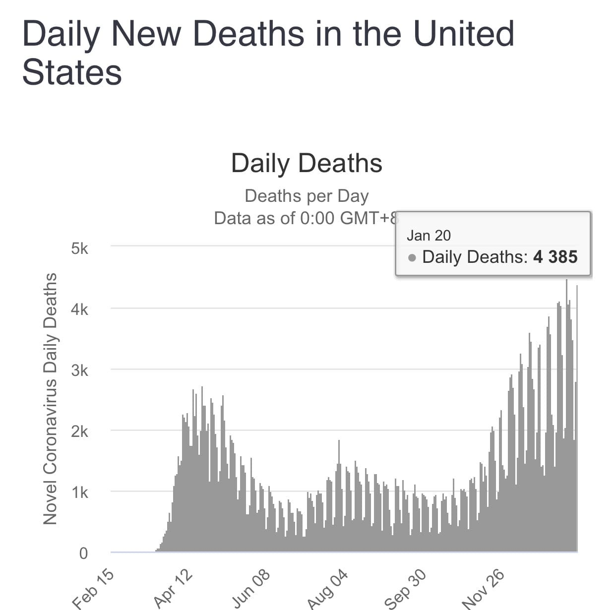 It's Time To Hold Joe Biden Personally Accountable For All COVID Deaths That Occur Under His Administration; 4,385 Die From COVID During Biden's First Day In Office