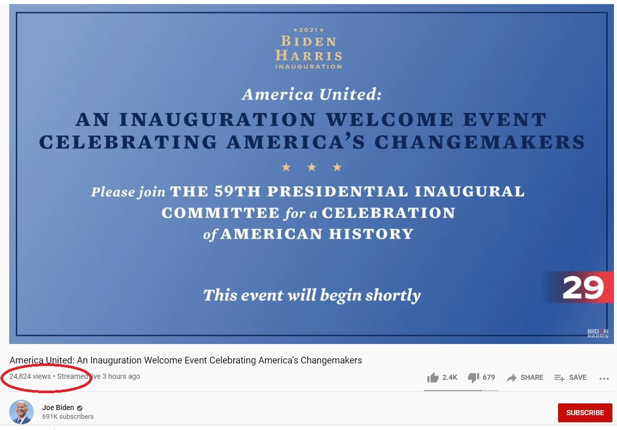 Joe Biden Holds Inaugural Celebration on YouTube — Only 24K Tune in to His Channel — Trump Holds YouTube Speech at Alamo and Got 804,000 Viewers WHILE HE SPOKE #ST0LEN