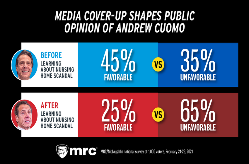 New MRC Poll PROVES Media's Cuomo Cover-Up Distorted Public's View