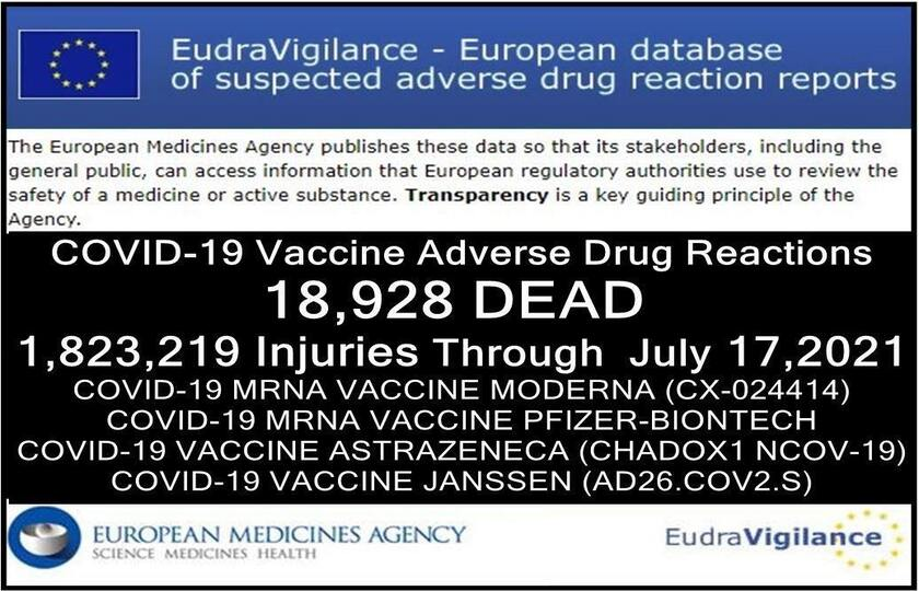 18,928 DEAD, 1.8 Million Injured (50% SERIOUS) Reported in European Union's Database of Adverse Drug Reactions for COVID-19 Shots